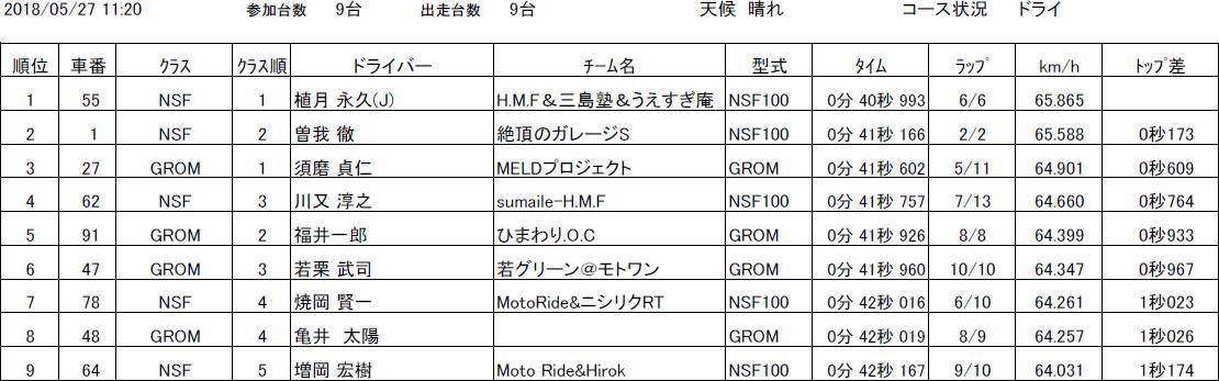 スプリント予選(NSF100 HRCトロフィー/HRC GROM Cup)リザルト|タマダカップ公式サイト