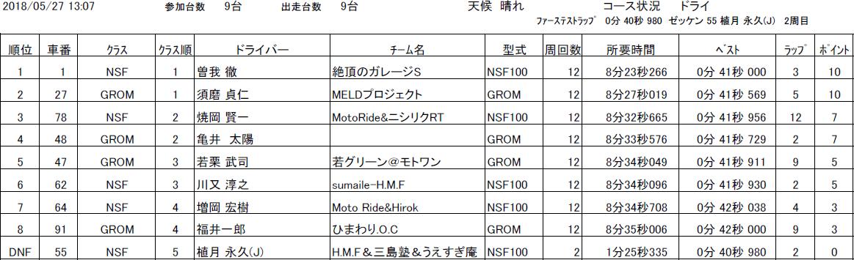 スプリント決勝(NSF100 HRCトロフィー/HRC GROM Cup)リザルト|タマダカップ公式サイト